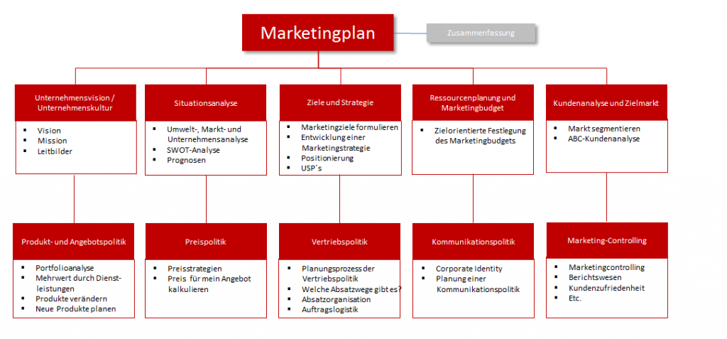 marketinplan-marketingkoenig